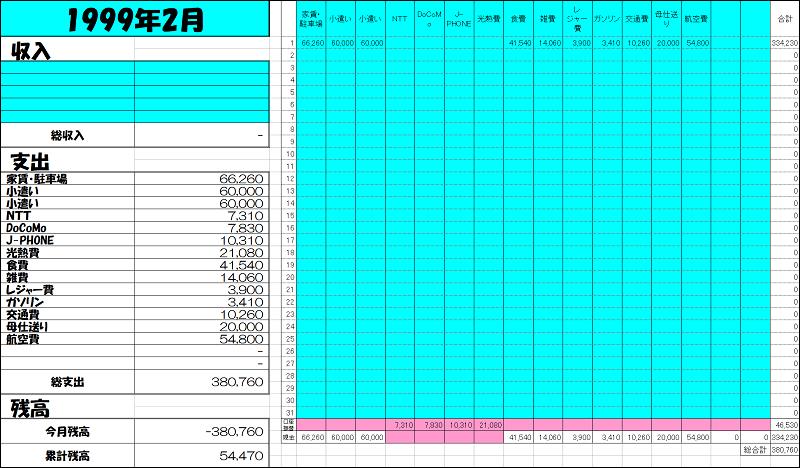 1999年2月のエクセル家計簿