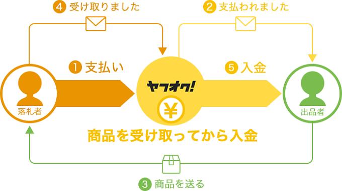Yahoo!かんたん決済のイメージ図