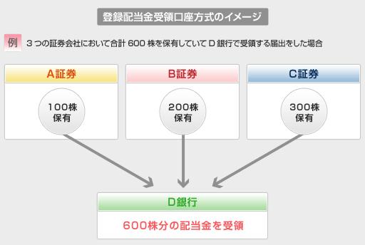 「登録配当金受領口座方式」のイメージ