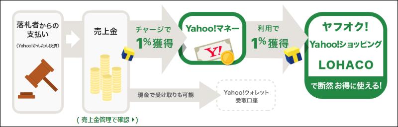 Yahoo!マネーで2%現金よりもお得!